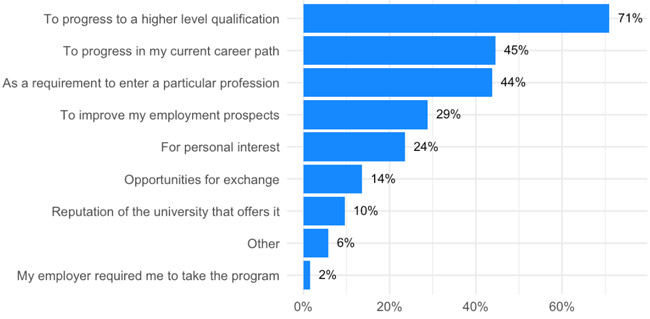 study-motivations-of-african-and-middle-eastern-undergraduate-prospects