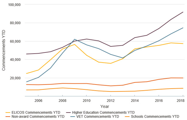 commencements-by-international-education-sector-in-australia