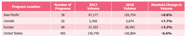 total-application-volumes-for-graduate-business-studies-by-region-2017-and-2018