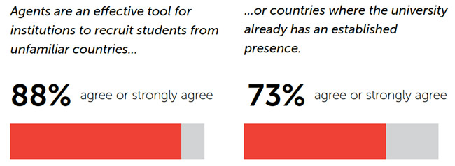 some-of-the-overall-findings-from-university-respondents-to-the-intead-airc-survey-on-educator-agency-relations