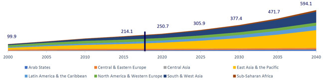 worldwide-higher-education-enrolment-by-global-region-actual-from-2000-to-2015-and-projected-to-2040