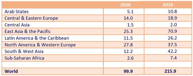 higher-education-enrolment-by-global-region-2000–2016