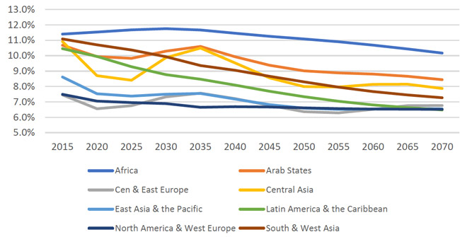 share-of-the-worlds-estimated-population-of-18-to-23-year-olds-by-global-region-2015-2070