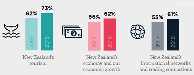 proportion-of-survey-respondents-that-agree-or-strongly-agree-that-international-education-offers-benefits-to-new-zealand-in-the-specified-areas