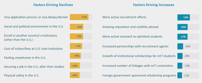 factors-expected-to-influence-future-international-enrolment-trends-in-the-us