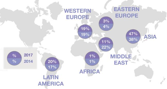 proportion-of-elt-enrolments-worldwide-by-sending-region-2014-2017
