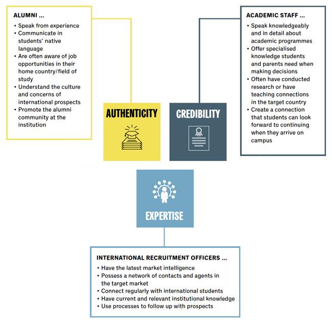 how-alumni-can-strengthen-recruitment-strategies