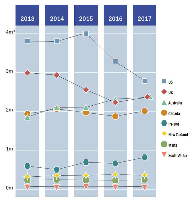 tracking-market-share-for-leading-elt-destinations-2013-2017
