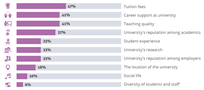 most-important-factors-for-indian-applicants-when-selecting-a-university-abroad