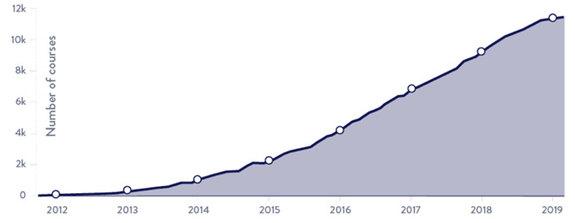 total-number-of-moocs-available-2012-2019