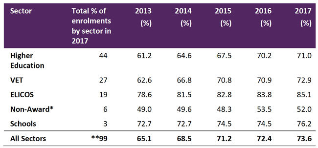 percentage-of-student-enrolments-facilitated-by-education-agents-by-sector-2013-2017