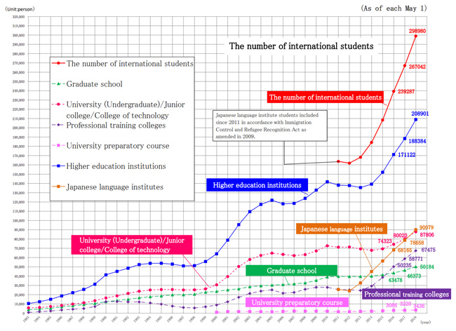 international-student-enrolment-in-lapan-1983–2018