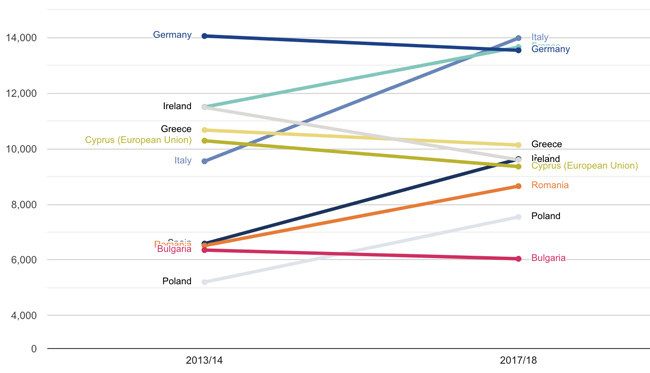 top-eu-sending-markets-for-british-higher-education-2013/14-and-2017/18