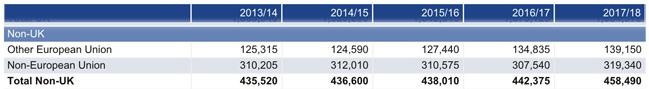 total-foreign-enrolment-in-uk-higher-education-2013/14-2017/18