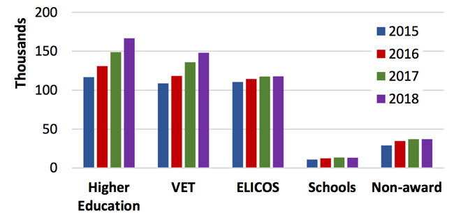 International commencements by education sector, 2015–2018