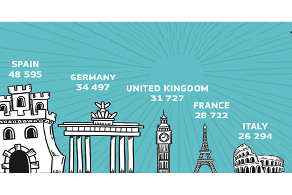 Erasmus+ supported nearly 800,000 international placements in 2017