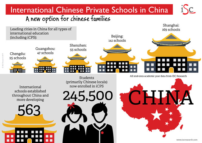 International Chinese private schools in China