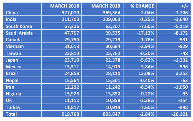active-us-student-visas-for-students-from-leading-sending-countries-march-2018-and-march-2019