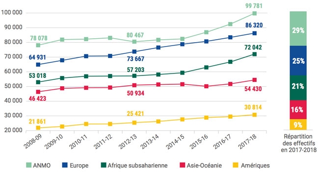 number-of-foreign-students-in-france-by-region-of-origin-2008/09–2017/18