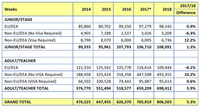 Student weeks reported by MEI members, 2014–2018