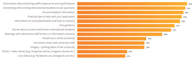 the-types-of-information-that-are-most-influential-in-choice-of-institution-or-school-for-prospective-international-students