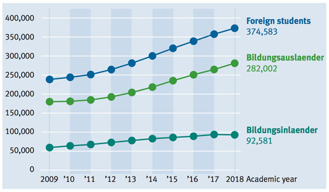 foreign-enrolment-in-germany-bildungsauslaender-and-bildungsinlaender-2009-2018