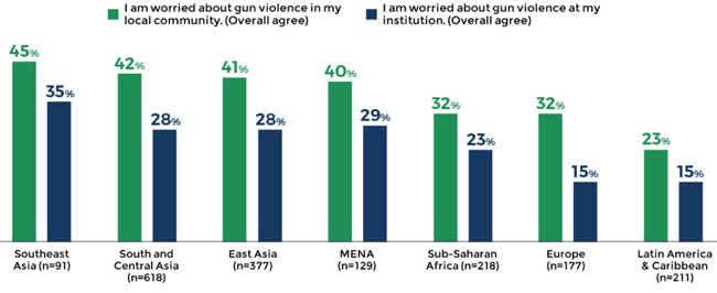 Concerns about gun violence by students' region of origin. Source: WES
