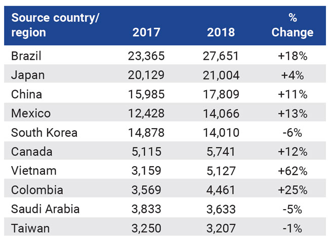 Student numbers from the top ten sending markets for Canadian language programmes, 2017 and 2018. Source: Languages Canada