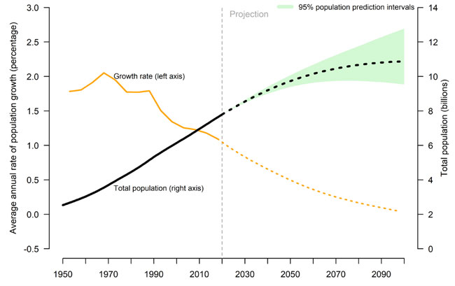 Global population size and annual growth rate, actual and forecasted, 1950–2100. Source: UN Population Division