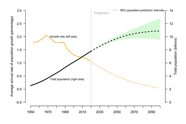 Global forecast sets out population trends through 2100