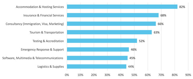 Service areas of greatest interest to agents responding to the 2019 ICEF i-graduate Agent Barometer survey. Source: ICEF/i-graduate