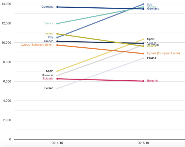 Enrolment in British higher education by leading EU sending market, 2014/15–2018/19. Source: HESA