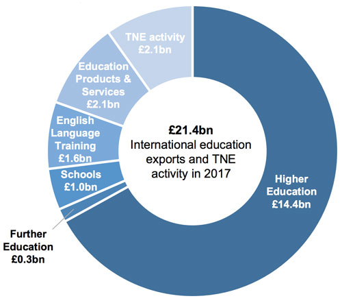 UK revenue from education exports and transnational education, 2017. Source: Department of Education