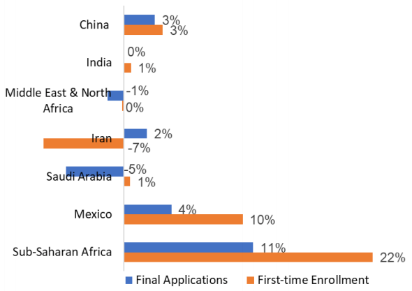 Year-over-year change in application volumes and first-year enrolments by country or region, fall 2018 and fall 2019. Source: CGS