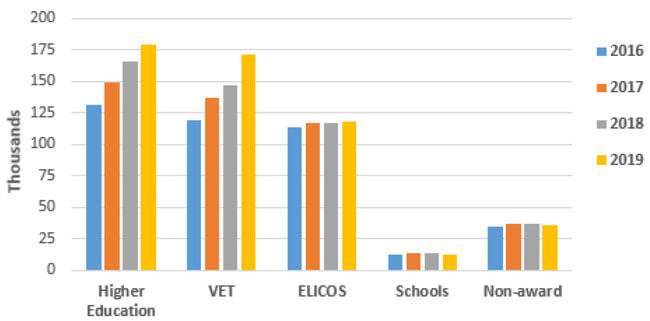 International student commencements by sector, 2016–2019. Source: Australia Department of Education and Training