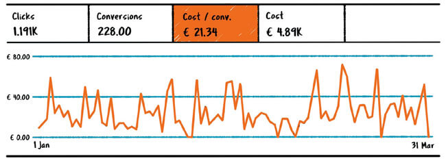 With some basic set-up, Google will calculate metrics such as cost per conversion for you. Source: Guus Goorts