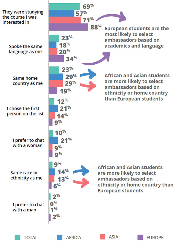 Survey respondents reported factors when choosing a student ambassador to interact with. Source: Intead/Unibuddy