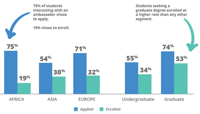 Conversion rates for prospective students who engaged in ambassador chats. Source: Intead/Unibuddy