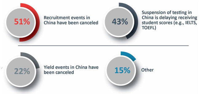 Disruptions to Chinese recruitment reported by US colleges. Source: IIE