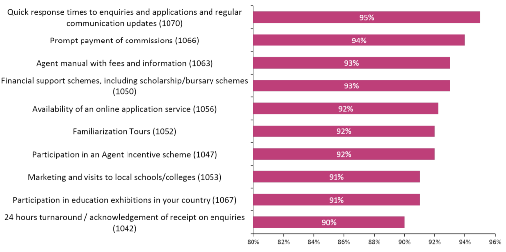 Percentage of respondents indicating the following are either very important or important to their marketing of partner-institutions and schools. Source: ICEF i-graduate Agent Barometer