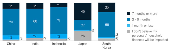 Expectations for impact of COVID-19 on household finances. Source: McKinsey & Company