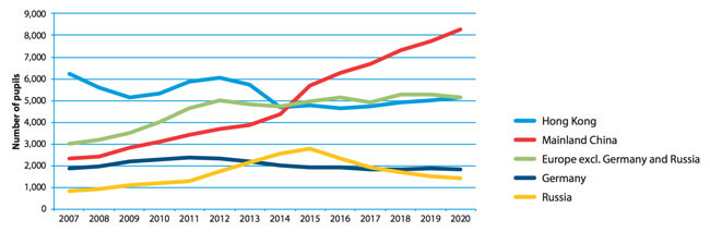 Enrolment trends for selected sending markets, foreign students whose parents live overseas, 2007–2020. Source: ISC