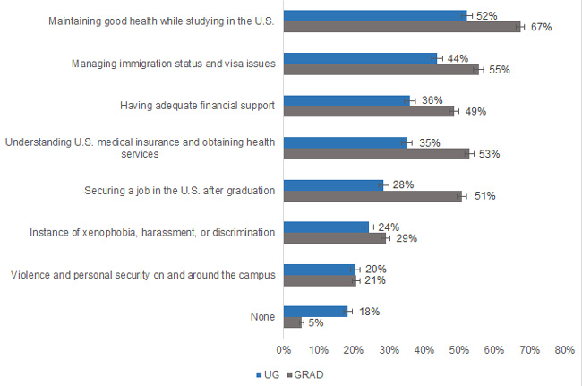 Top concerns reported by foreign students at US universities. Source: SERU