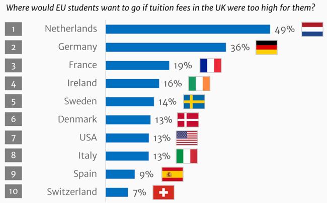Alternate study destinations indicated by EU students. Source: Study.edu