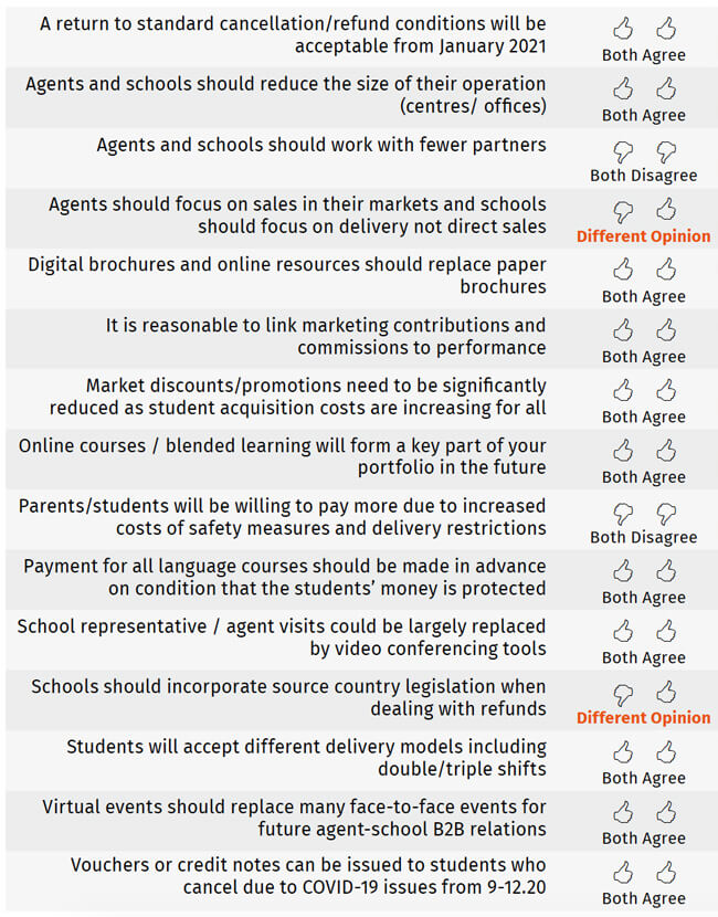 Agent and school responses to key statements. Source: ALTO