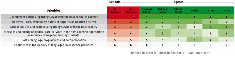 Priority issues identified by schools and agents in terms of their expected impact on student mobility. Source: ALTO