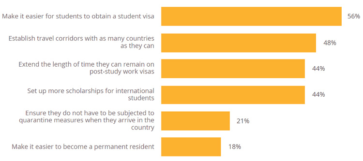 Survey respondents optimistic about international student recruitment in 2021